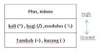 """Contoh Program """"Operator Aritmatik"""""""