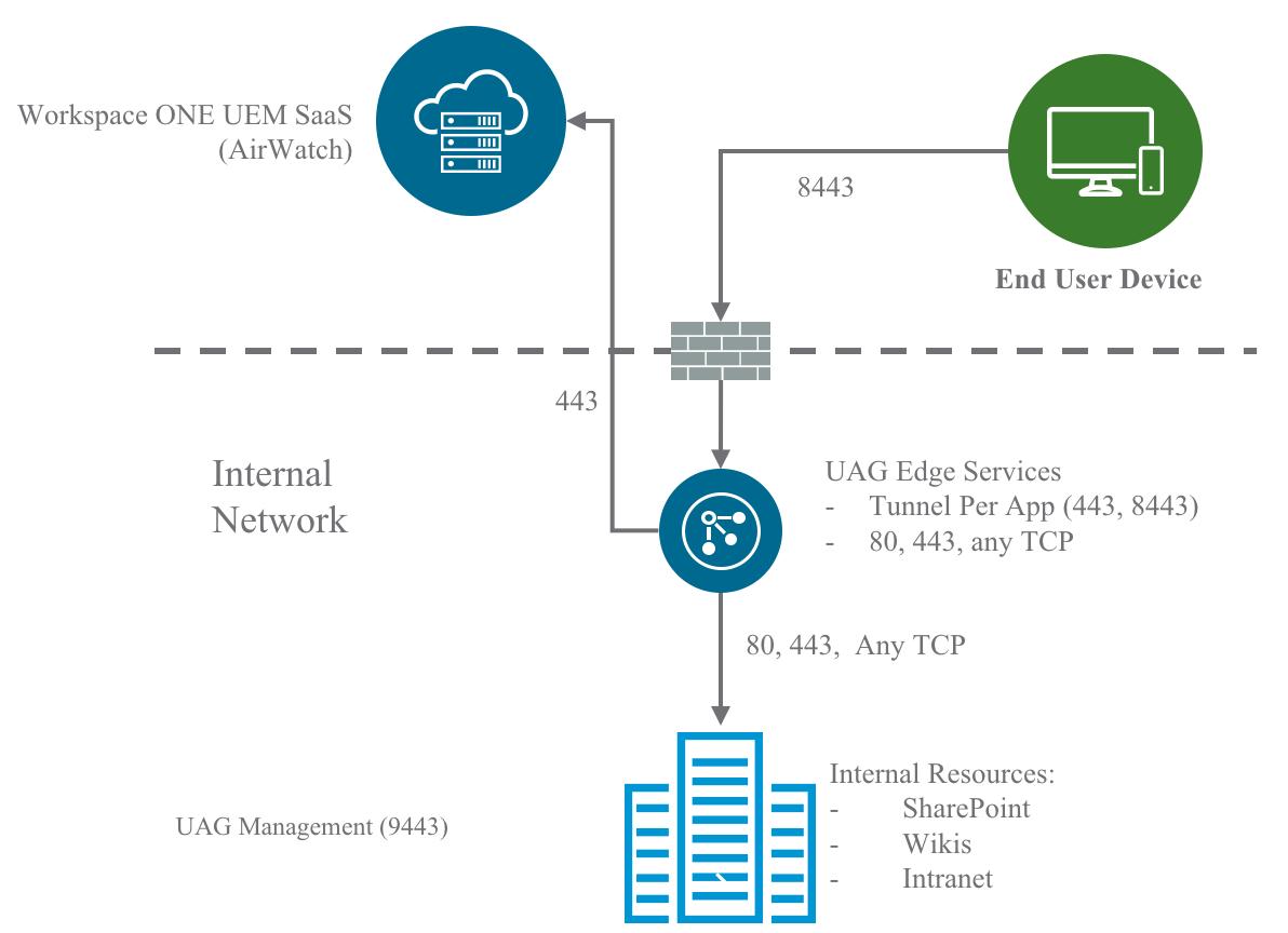 Even Gooder  Leveraging Vmware Horizon U0026 39 S Unified Access