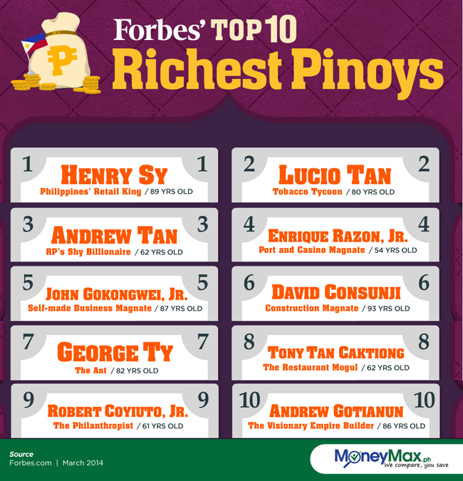 Top 10 Richest Pinoys 2014 list Created by Forbes is an Evidence of Hard Work, Intelligence and Discipline