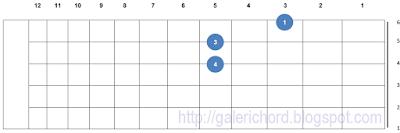 belajar contoh gambar letak bentuk chord kunci gitar g5