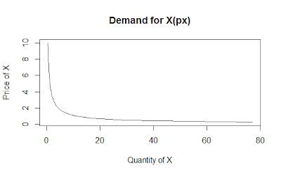 Consumer's Choosing an Optimal Bundle – Utility Maximization