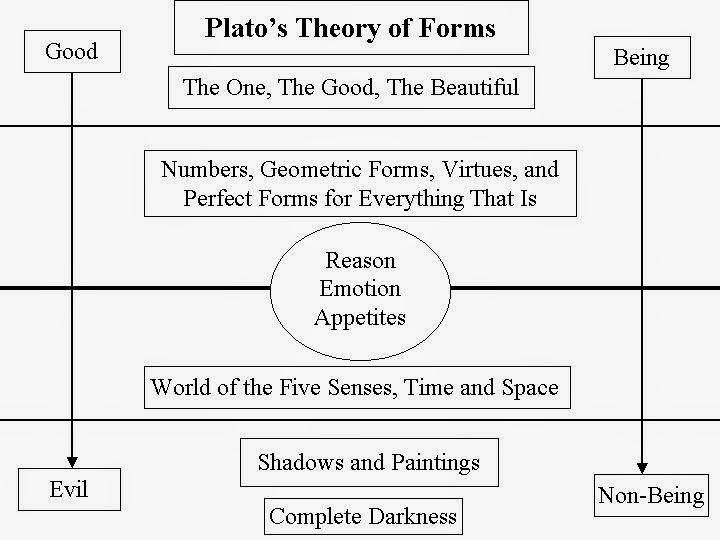 "an analysis of the refutation of aristotle about plato s theory of ideas Aristotle's fascination with the sciences, in contrast to plato's obsession with mathematics, logically produced a very different worldview, one which directly contradicted plato's aristotle rejected the forms (the ideas in the sky) and thereby the belief that ""perfection"" exists in some heavenly realm above, separate from the."