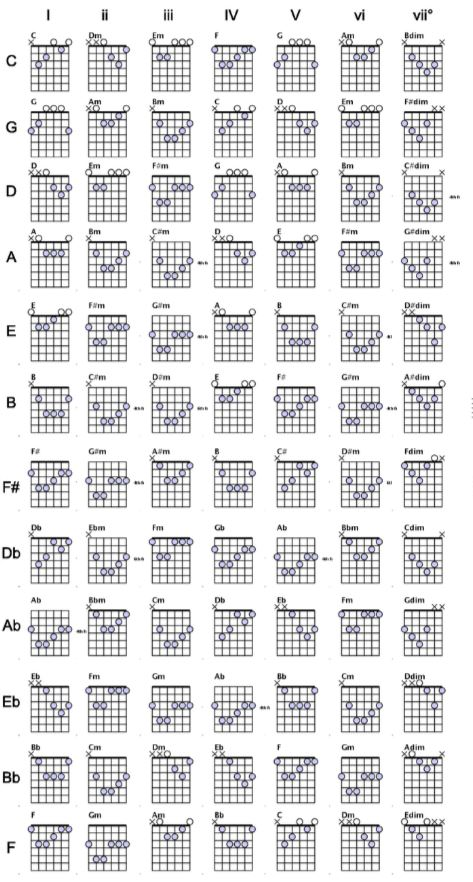 Daniel Choy: Guitar Strings Frequency Chart, Guitar Capo Chart and ...