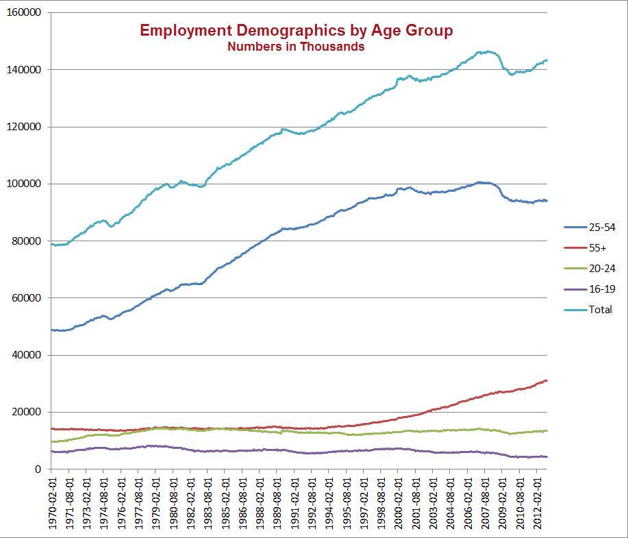 Age-trend analyses
