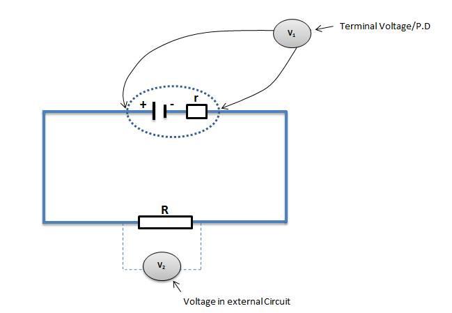 terminal voltage