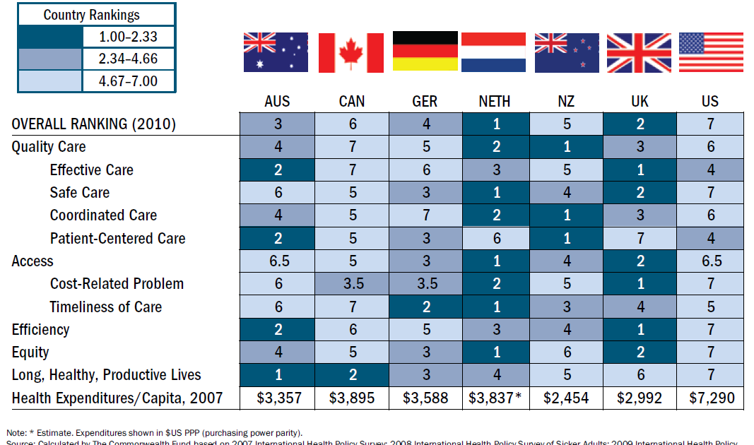 united states healthcare compared to australian The united states trailed other countries in making health care affordable and ranked poorly on providing timely access to medical care (except specialist care), the report reads.