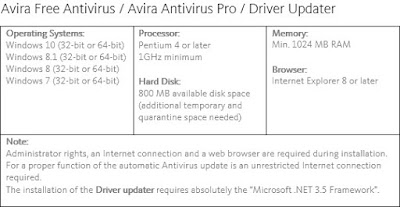Avira System Requirements