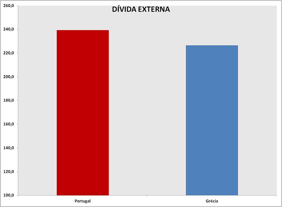 facebook: rancisco Louçã: Factos são factos: Portugal não é a Grécia? Não. Portugal tem uma dívida externa líquida maior do que a Grécia.  ...