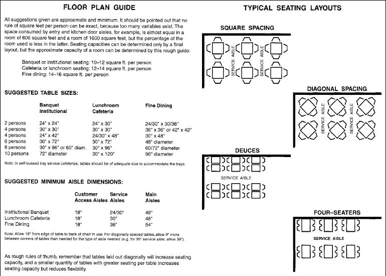 kitchen restaurant layout dimensions uotsh throughout restaurant kitchen guidelines design