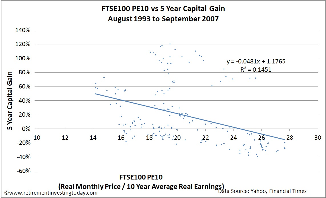 Chart of the FTSE100 PE10 versus the 5 Year FTSE100 Capital Gain