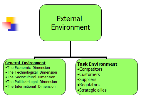 business organization and environment Environmental change and organizational transformation 1019 2 literature on environmental change and organizational adaptation 21 environment and environmental change.