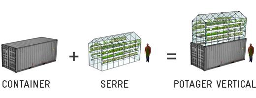 Potager vertical for Jardin urbain green bar