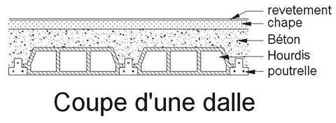 sch ma d ltail d 39 un dallage et types de planchers dalles. Black Bedroom Furniture Sets. Home Design Ideas