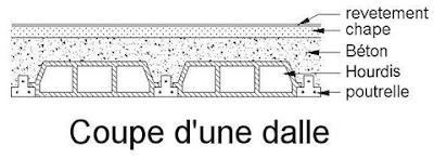 plancher dalle