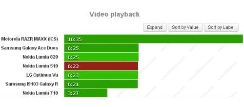Se volete riprodurre video sul vostro Nokia Lumia 510 avrete circa 6 ore e mezzo di autonomia con la batteria da 1300 mah