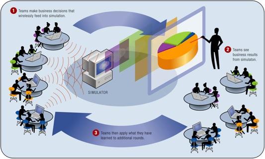 Portfolio for Business simulator