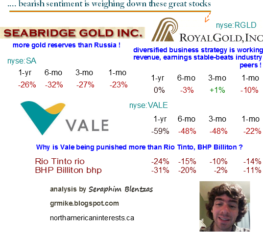 gold stocks, silver stocks, auto industry, magna international, bearish signals, gold industry, silver industry, gold mining, vale sa, royal gold, stable business, diversified companies, less risky, earnings, revenue,