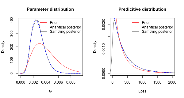 Posterior predictive output with Stan