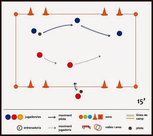 Exercici de futbol: tècnica i tàctica - Partit 3x2 de transicions a 4 porteries