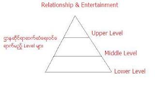 Relationship & Entertainment