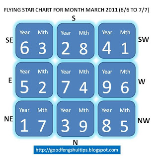 jun flying star chart feng shui chart