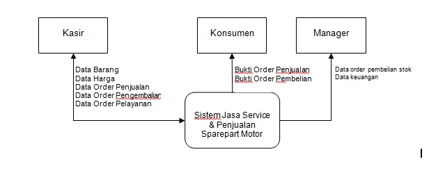Dall speed diagram berjenjang ccuart Images