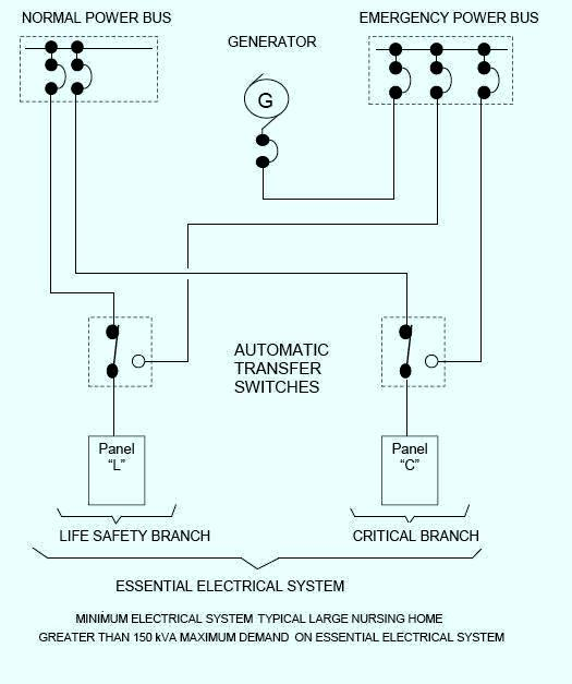 Single Line Diagram Electrical House Wiring : Electrical distribution systems for nursing homes and