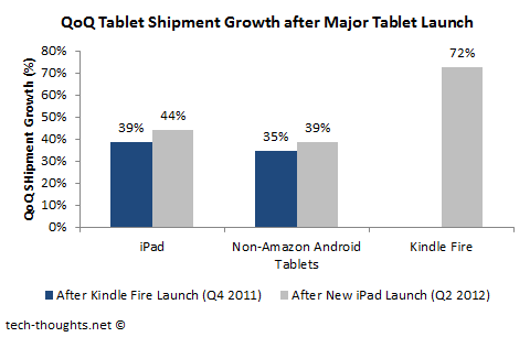 Tablet Competitors QoQ Growth