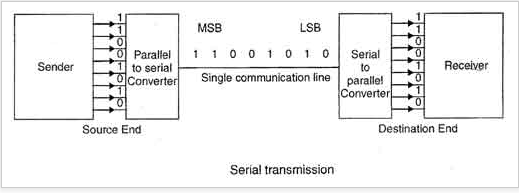 Advantages And Disadvantages Of Serial And Parallel Data Transmission