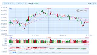 中国株コバンザメ投資 香港ハンセン指数20151221