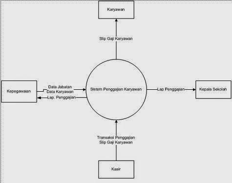 Sistem penggajian menggunakan borlan delphi7 odi share diagram konteks sistem penggajian karyawan dapat dilihat pada gambar 43 di bawah ini ccuart Gallery