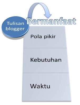 Tulisan blogger bermanfaat