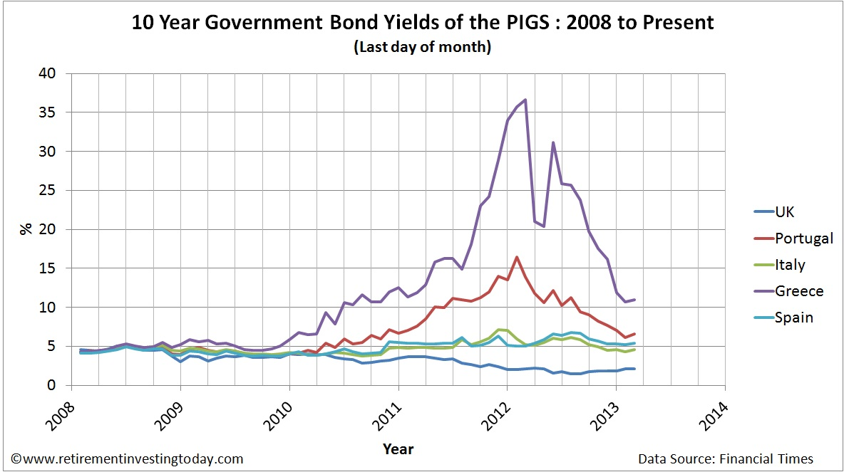 10 Year UK and the PIGS (Portugal, Italy, Greece and Spain) Government Bond Yields