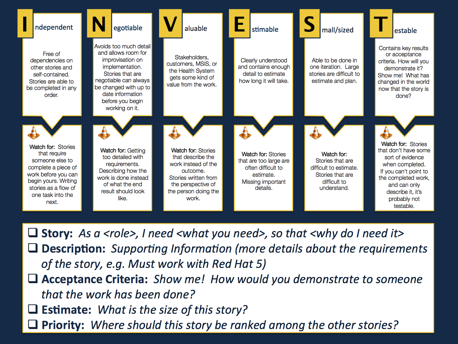 A tool that describes good story writing via the Invest review.