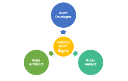 Roles in a Business Rules Engine Project