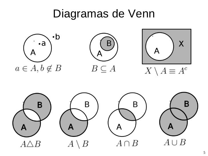 Venng matemticas discretas conjuntosrhmatematicasdiscretasunevegcspot 546 x 728 ccuart Image collections