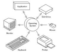 Pengetahuan Perihal Sistem Operasi Yang Perlu Anda Pahami