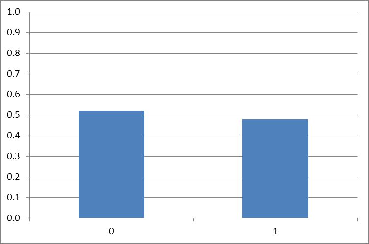 Parassita 3a serie anidab - Probabilità di scoperta di lyambliya