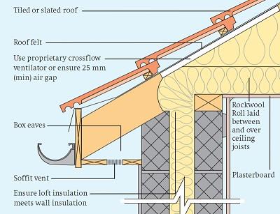 Rockwool ceiling rockwool for What is rockwool insulation