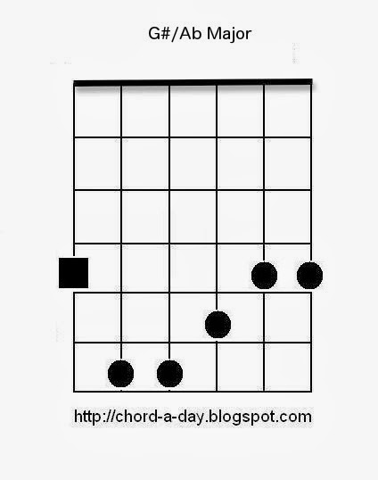 Ab major guitar barre chord