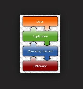 Fungsi Sistem Operasi Pada Komputer