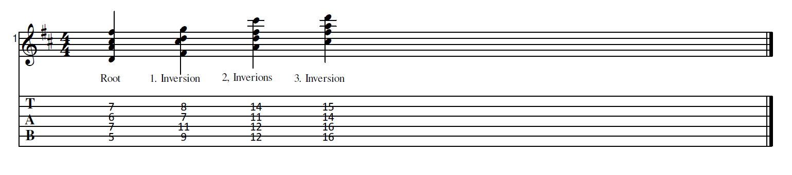 Guitar for lazy People: 7th chord inversions