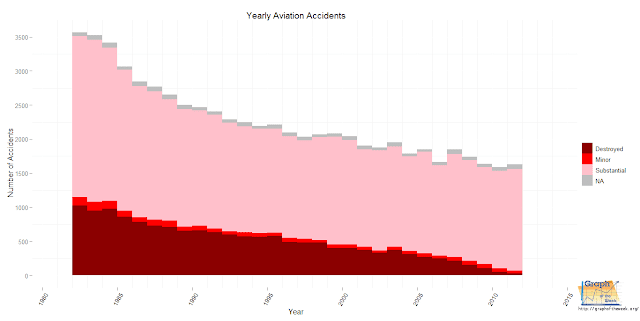 airplane accidents, yearly trend of aviation accidents
