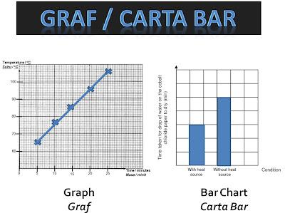 Teknik Menjawab Soalan 7 dan 8 Kertas 2 Sains PMR : Graf dan Carta Bar