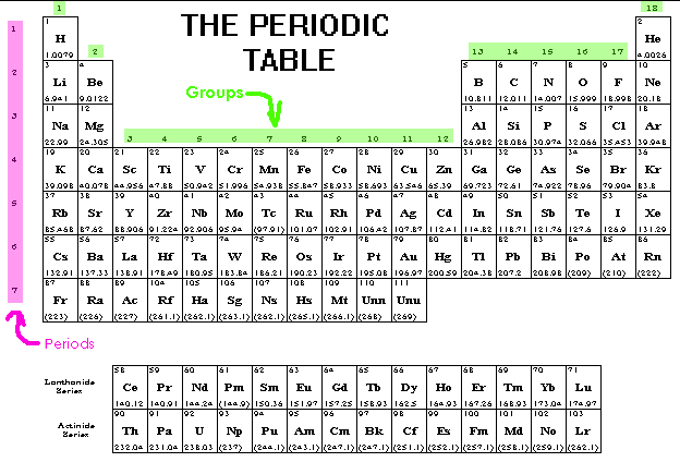 Csec chemistry electron configurations matthew turner for the purposes of finding electron configuration from the periodic table helium he could be placed in group 2 next to hydrogen h urtaz Gallery