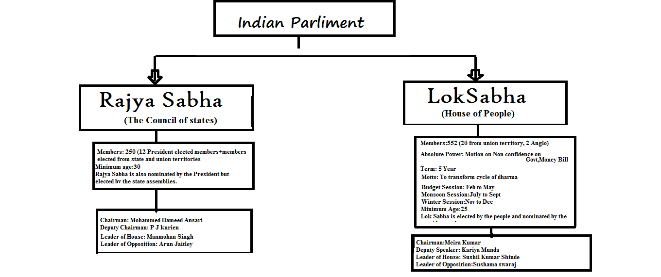 Difference Between Lok Sabha and Rajya Sabha