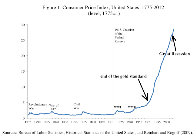The Definitive Inflation Chart - historical CPI chart