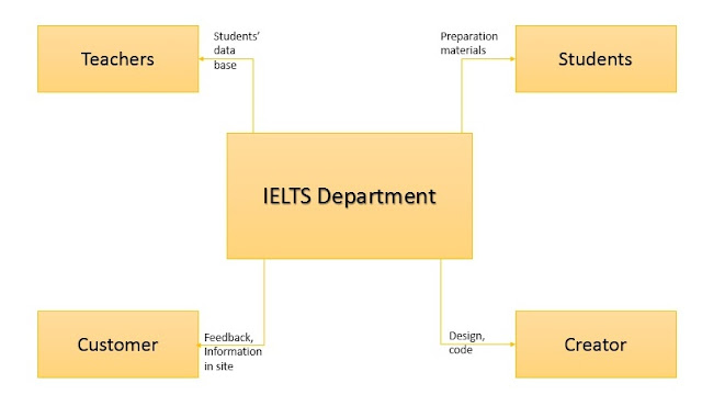 ict program essay This article discusses the roles of ict in education information communication technologies (ict) at school administrators, and teachers pay the.