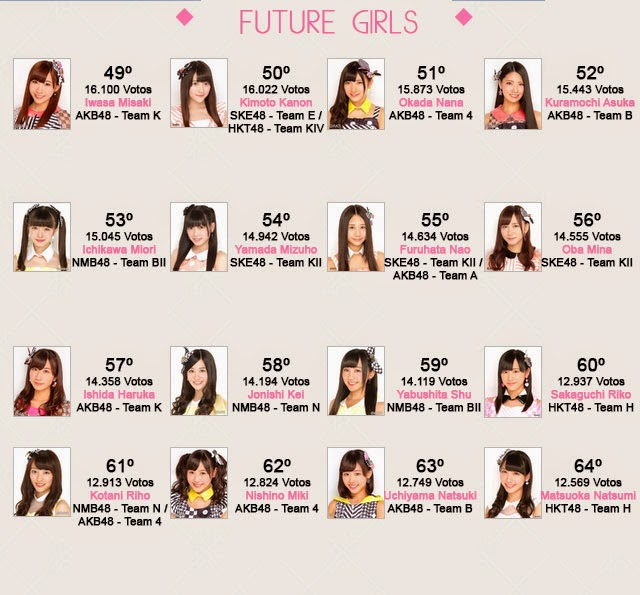 6º Senbatsu Sousenkyo Resultados Future