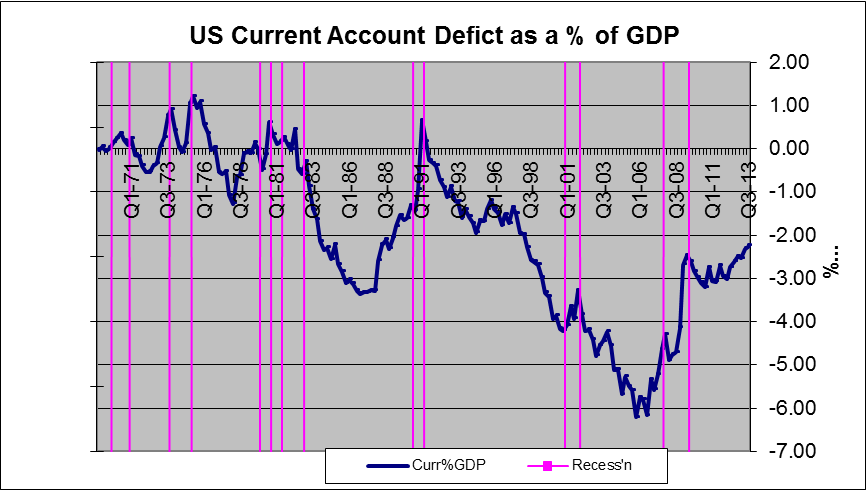 Deficits on current account
